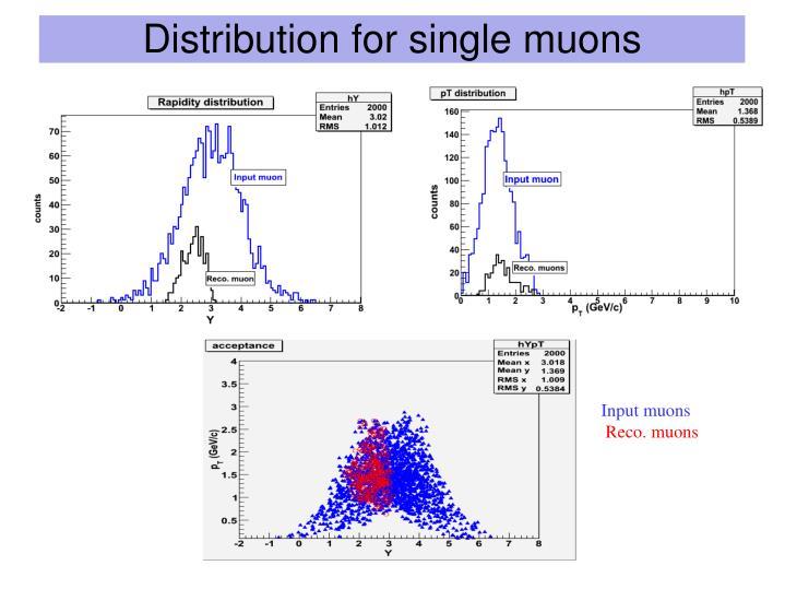 Distribution for single