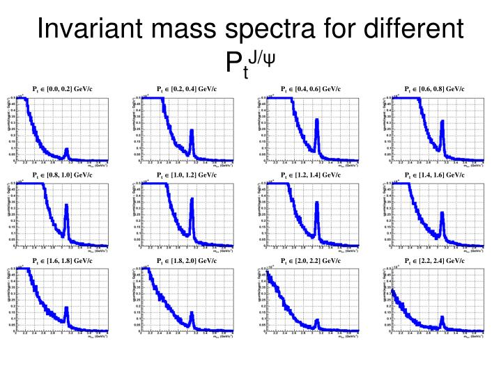 Invariant mass spectra for different P