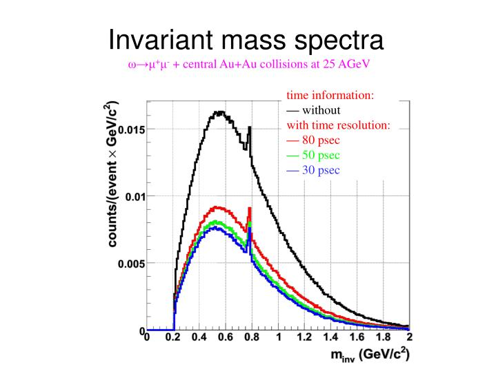 Invariant mass spectra