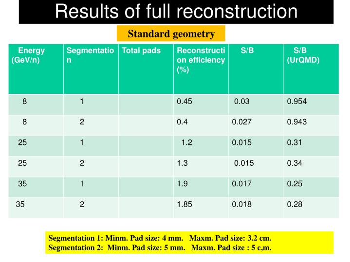 Results of full reconstruction