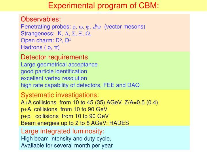 Experimental program of CBM: