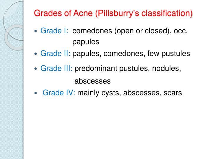 Grades of Acne (