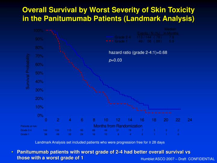 Overall Survival by Worst Severity of Skin Toxicity in the Panitumumab Patients (Landmark Analysis)
