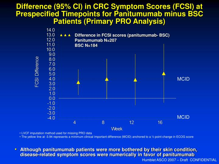 Difference (95% CI) in CRC Symptom Scores (FCSI) at Prespecified Timepoints for Panitumumab minus BSC Patients (Primary PRO Analysis)