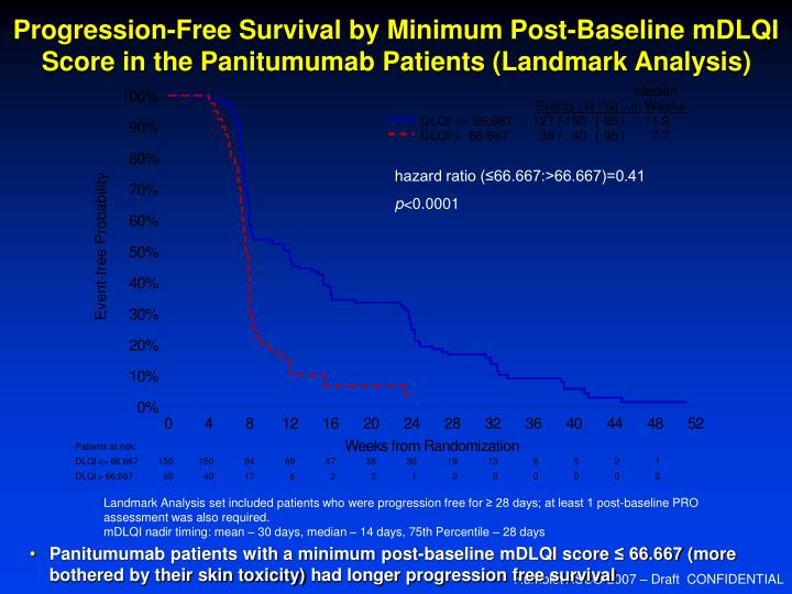Progression-Free Survival by Minimum Post-Baseline mDLQI Score in the Panitumumab Patients (Landmark Analysis)