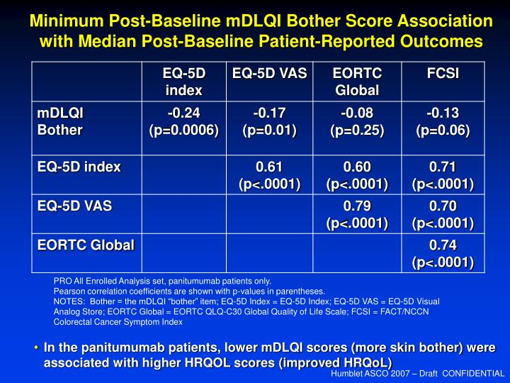Minimum Post-Baseline mDLQI Bother Score Association with Median Post-Baseline Patient-Reported Outcomes