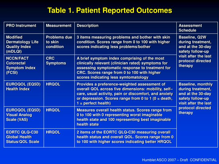 Table 1. Patient Reported Outcomes