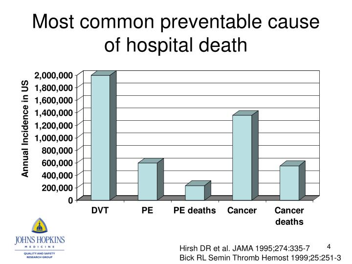 Most common preventable cause of hospital death