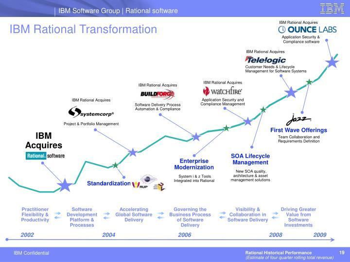 IBM Rational Acquires
