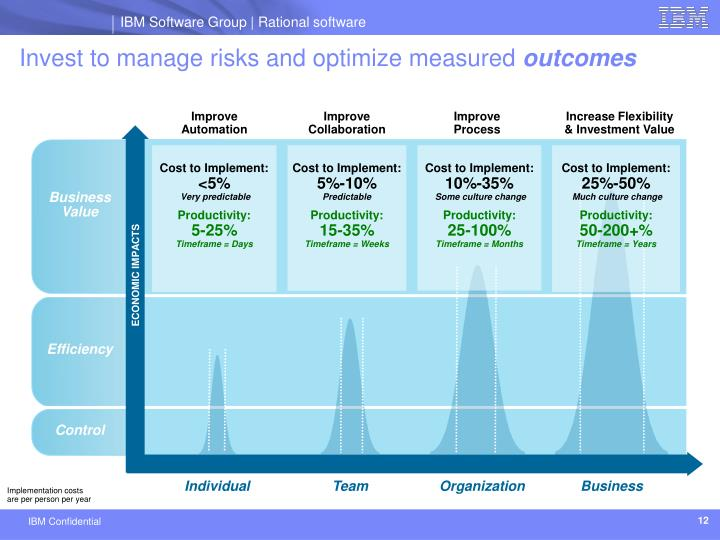 Invest to manage risks and optimize measured