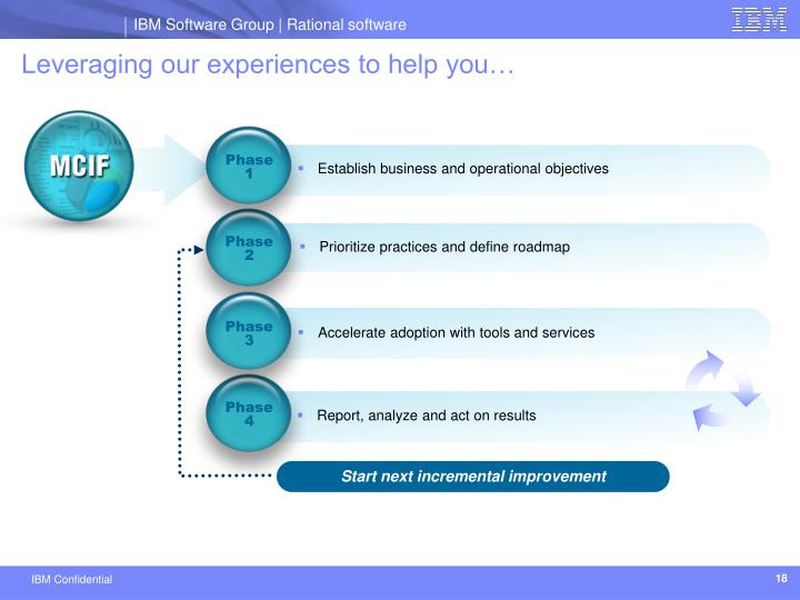 Leveraging our experiences to help you…