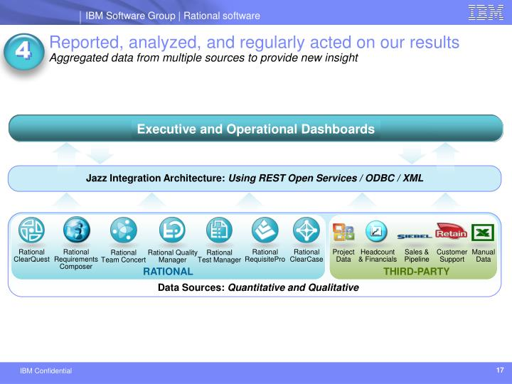 Executive and Operational Dashboards