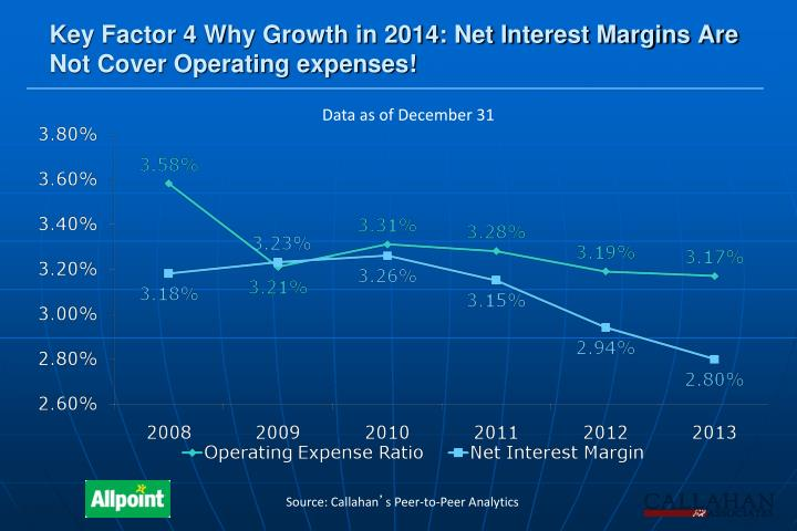 Key Factor 4 Why Growth in 2014: Net Interest Margins Are Not Cover Operating expenses!