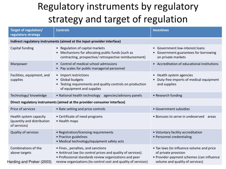 Regulatory instruments by regulatory strategy and target of regulation