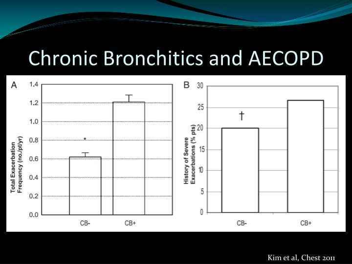 Chronic Bronchitics and AECOPD