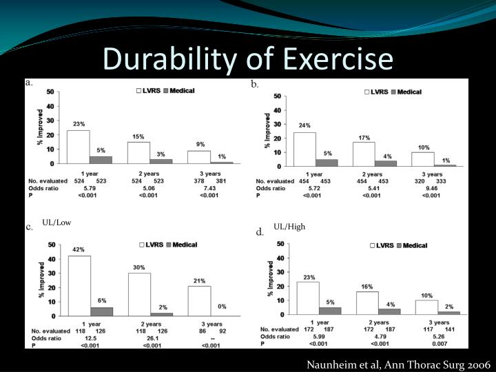 Durability of Exercise
