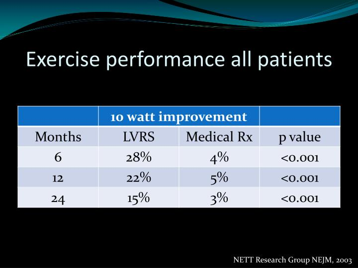 Exercise performance all patients