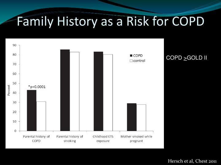 Family History as a Risk for COPD