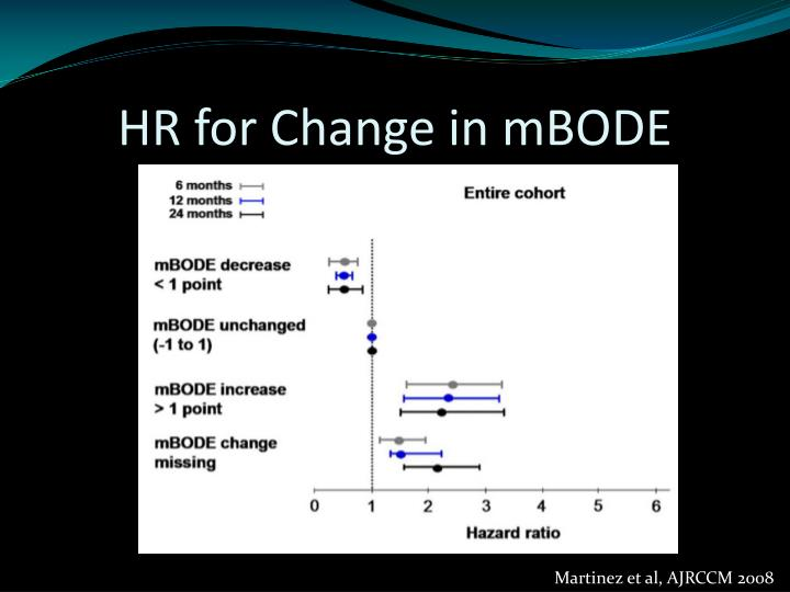 HR for Change in mBODE