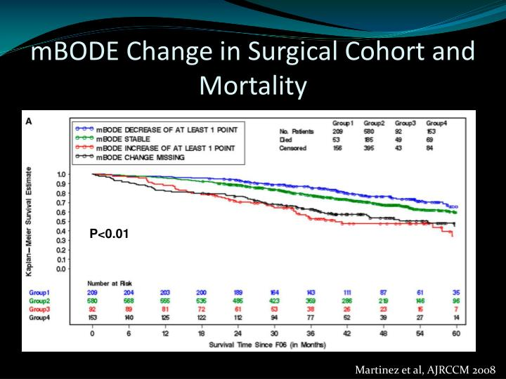 mBODE Change in Surgical Cohort and Mortality
