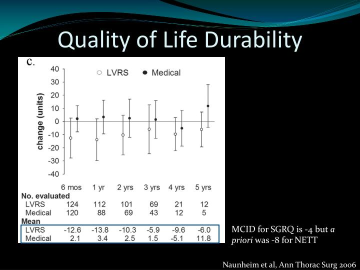 Quality of Life Durability