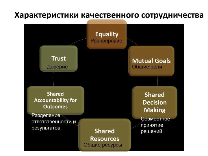 Характеристики качественного сотрудничества