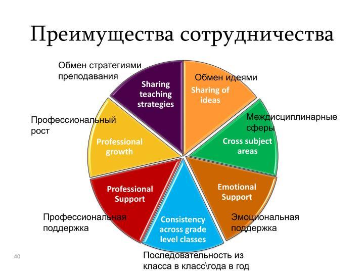 Преимущества сотрудничества