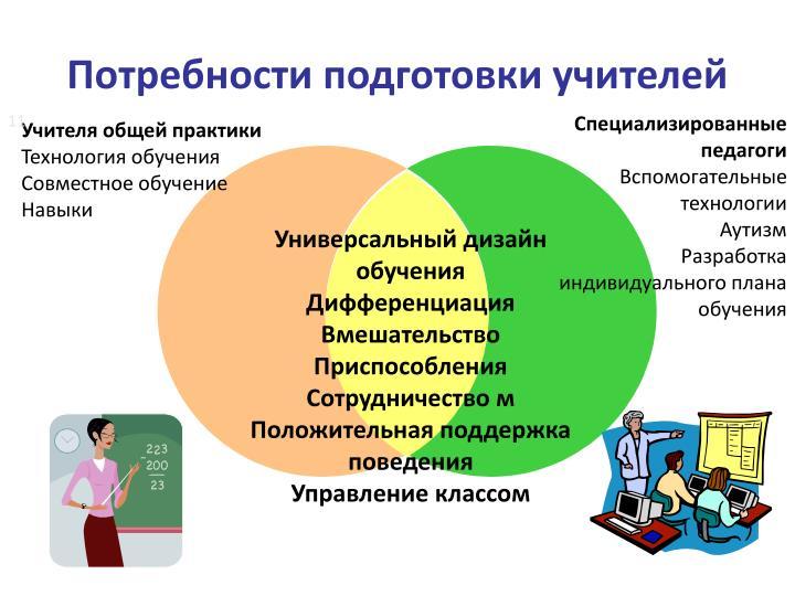 Потребности подготовки учителей