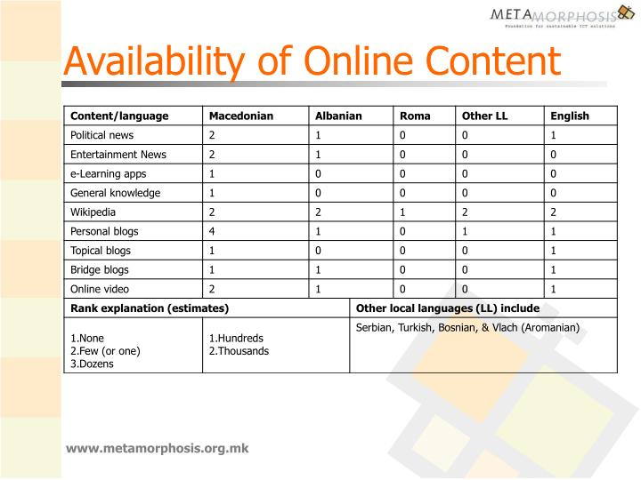 Availability of Online Content