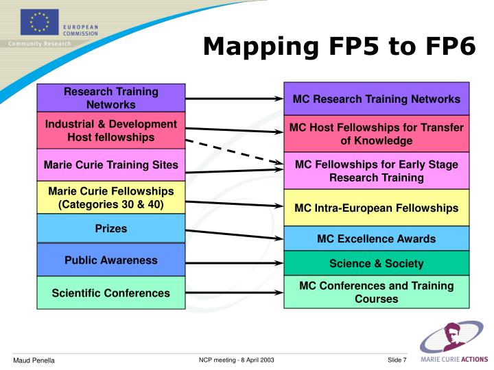 Mapping FP5 to FP6