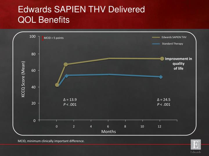 Edwards SAPIEN THV Delivered