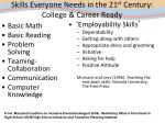 skills everyone needs in the 21 st century college career ready
