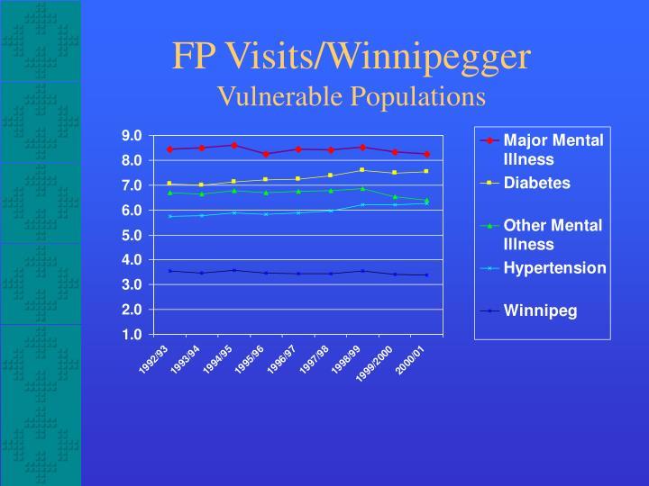FP Visits/Winnipegger