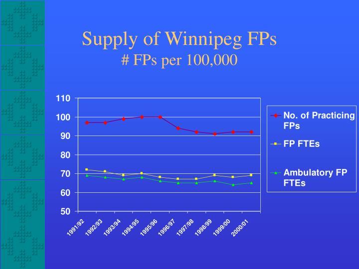 Supply of Winnipeg FPs