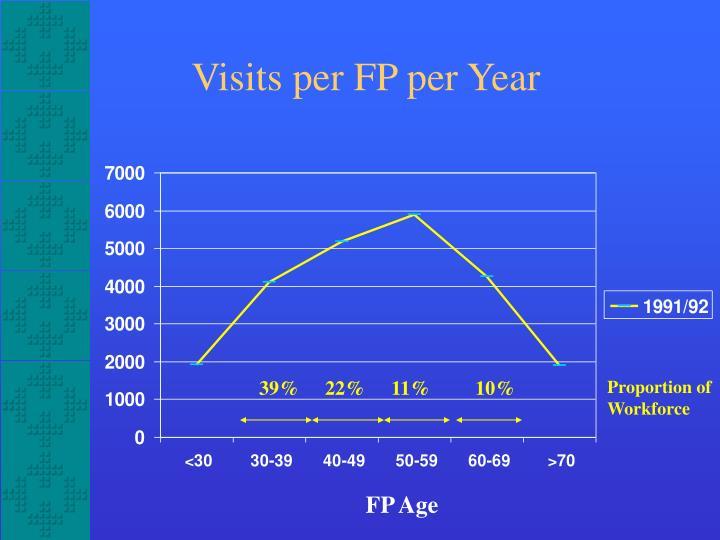 Visits per FP per Year