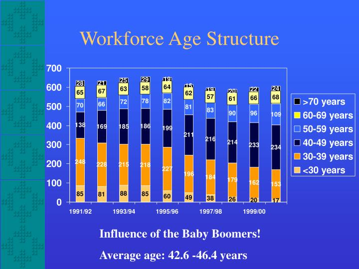 Workforce Age Structure