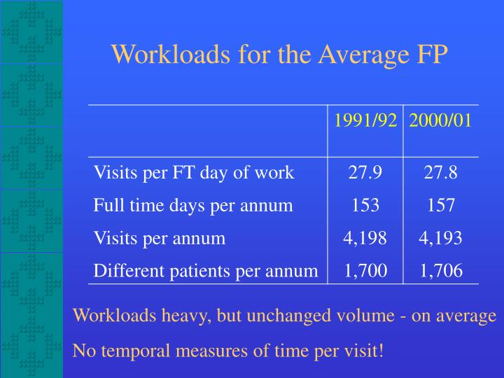 Workloads for the Average FP
