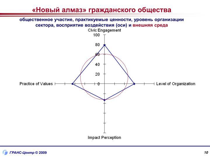 «Новый алмаз» гражданского общества