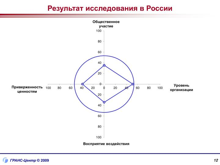 Результат исследования в России