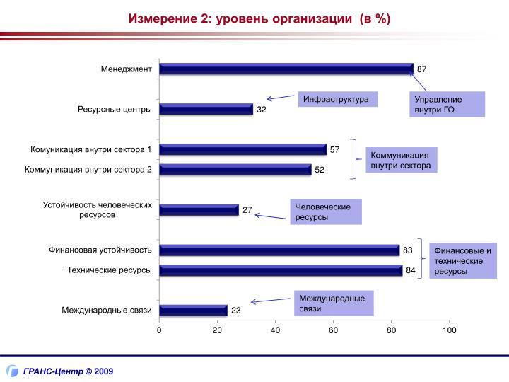 Измерение 2: уровень организации  (в %)