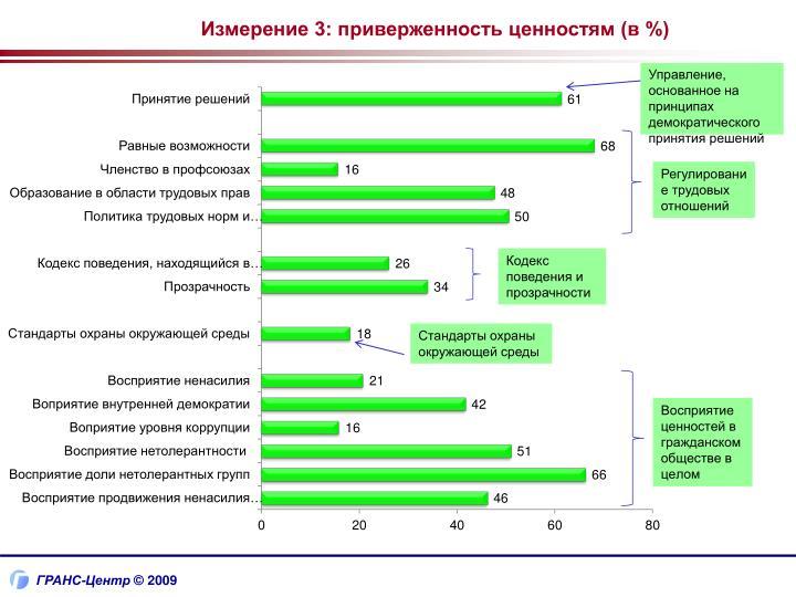 Измерение 3: приверженность ценностям (в %)