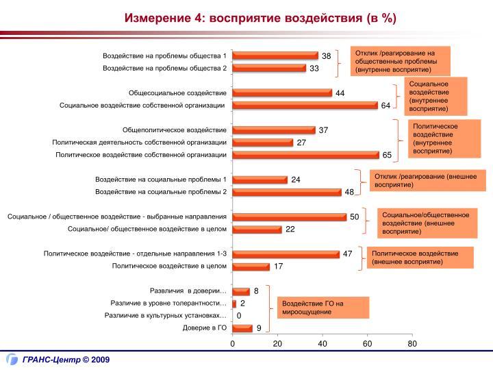Измерение 4: восприятие воздействия (в %)