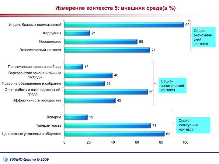 Измерение контекста 5: внешняя среда(в %)