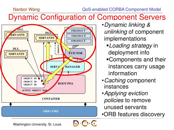 Dynamic Configuration of Component Servers