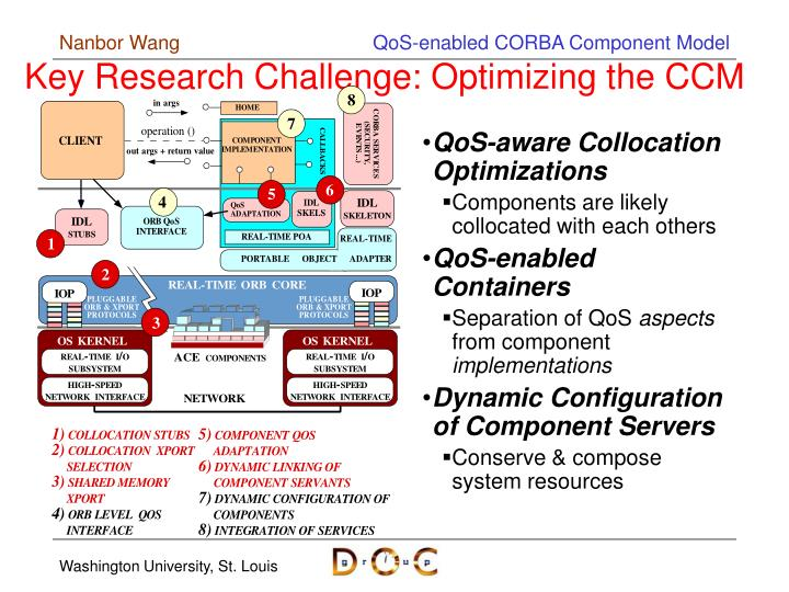 Key Research Challenge: Optimizing the CCM