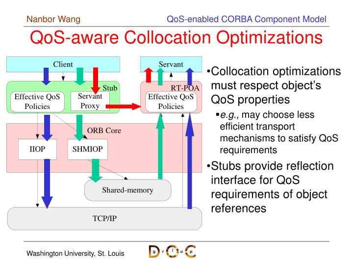 QoS-aware Collocation Optimizations