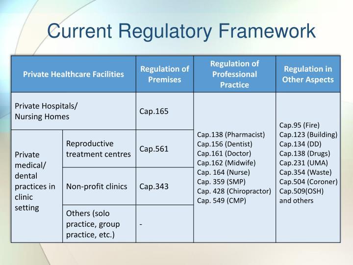Current Regulatory Framework