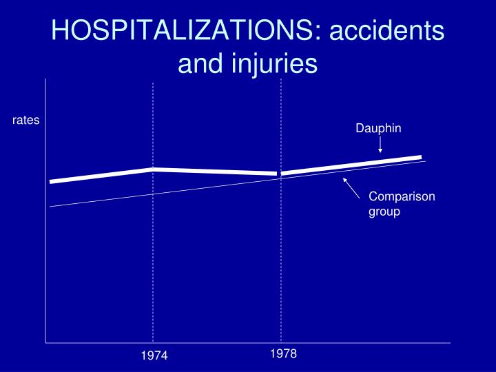 HOSPITALIZATIONS: accidents and injuries