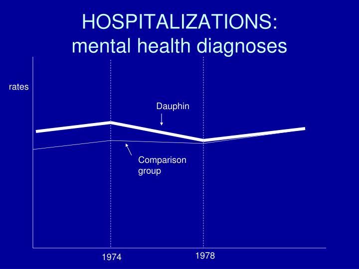 HOSPITALIZATIONS: