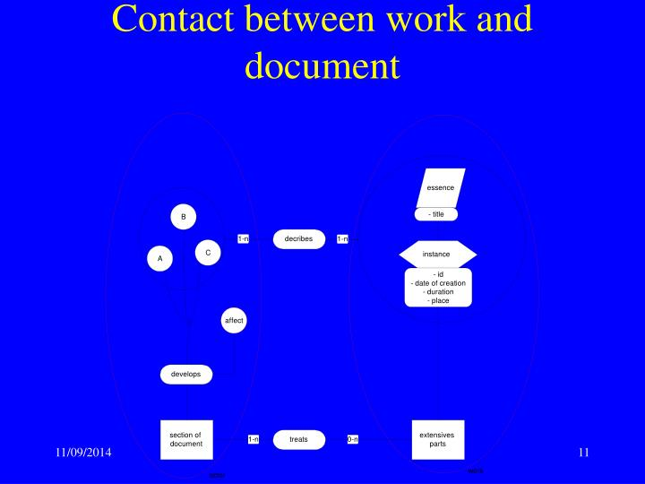 Contact between work and document